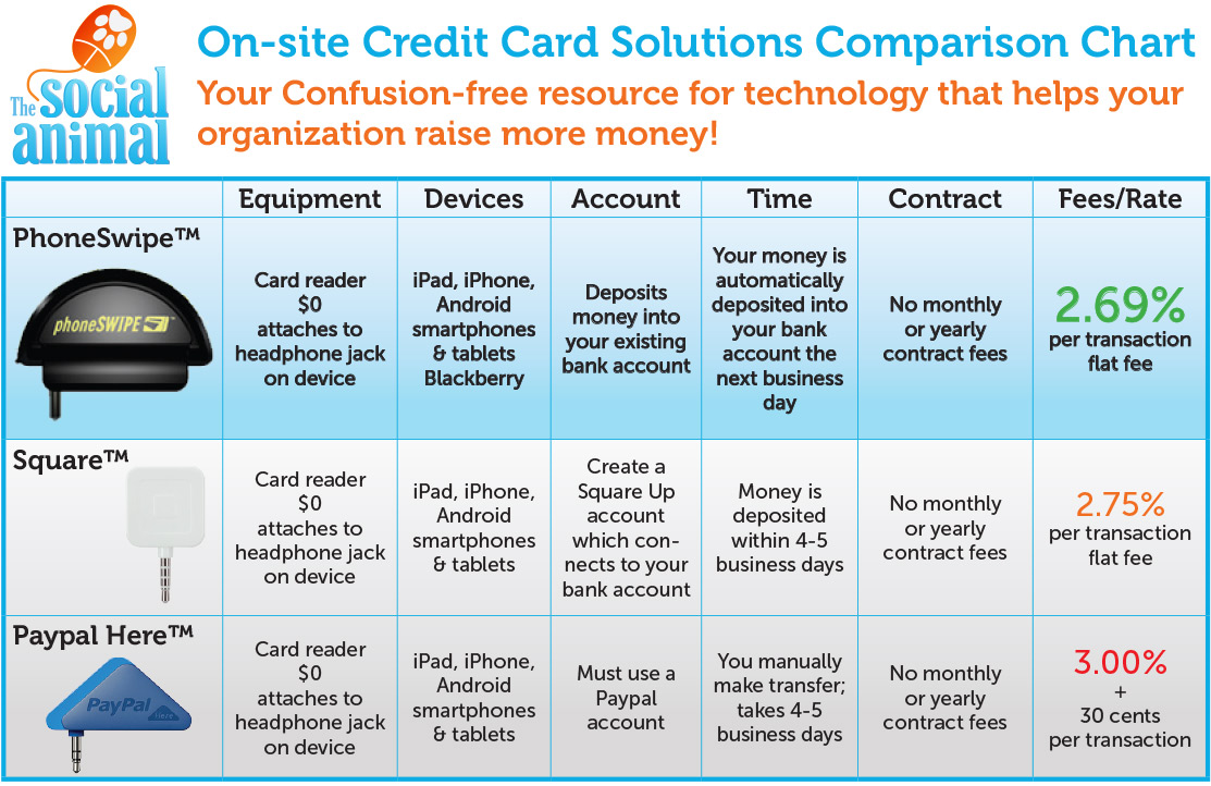 The best way for nonprofits to accept credit cards in person an payment method chart small reheart